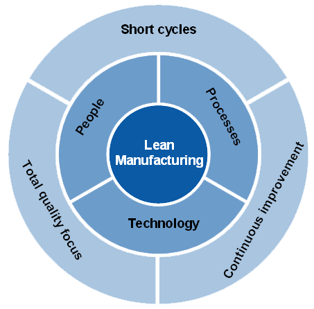 Lean_manufacturing_image
